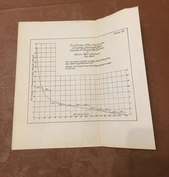 1910 Panama Canal Diagram Chagres Drainage Basin Curves Discharge Duration Gatun