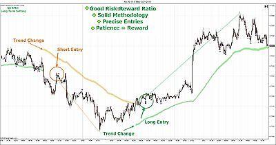 SmartTrend Day Trading System Forex, Futures Stocks Ninjatrader